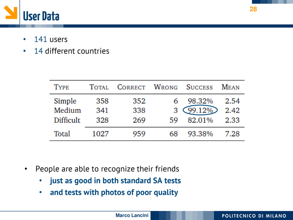 Marco Lancini User Data • 141 users • 14 differ...