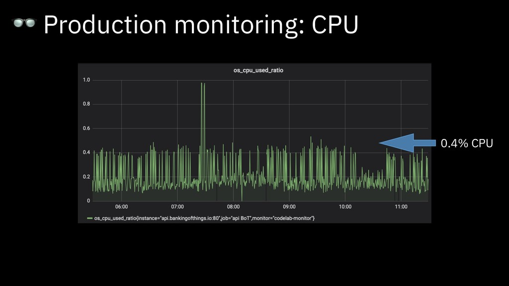 Production monitoring: CPU 0.4% CPU