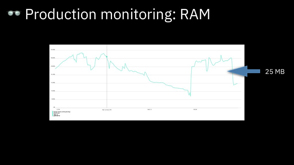 Production monitoring: RAM 25 MB