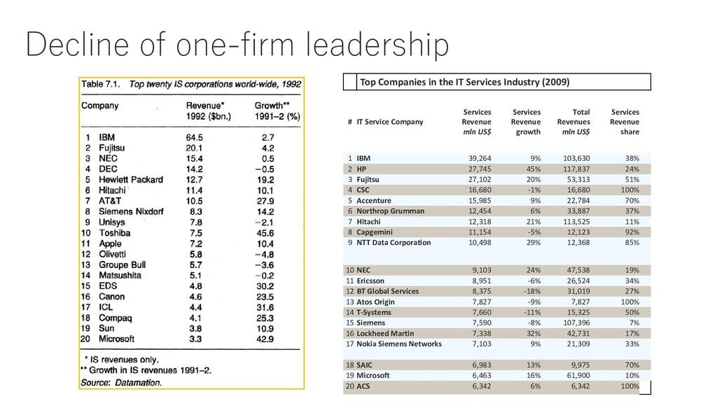 Decline of one-firm leadership Top Companies in...