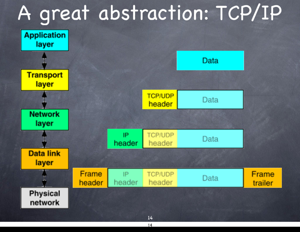 A great abstraction: TCP/IP 14 14
