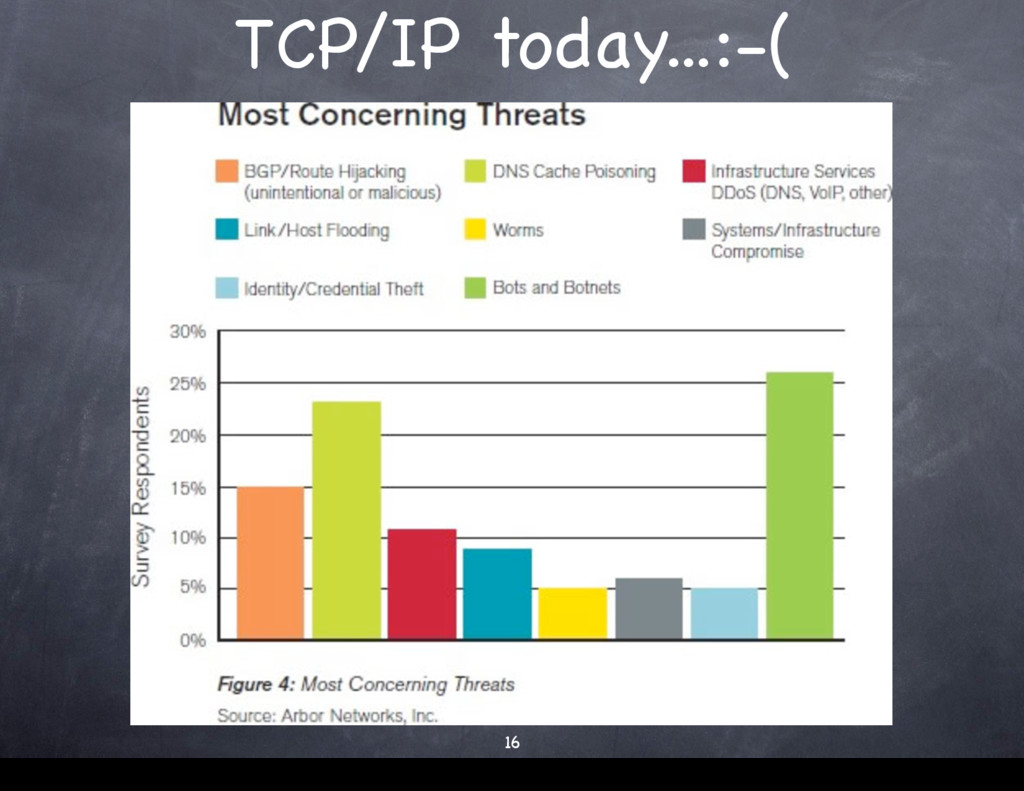 TCP/IP today...:-( 16 16