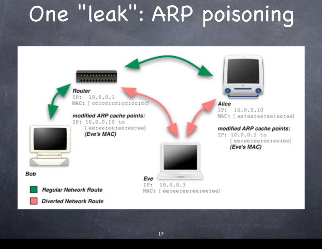 "One ""leak"": ARP poisoning 17 17"