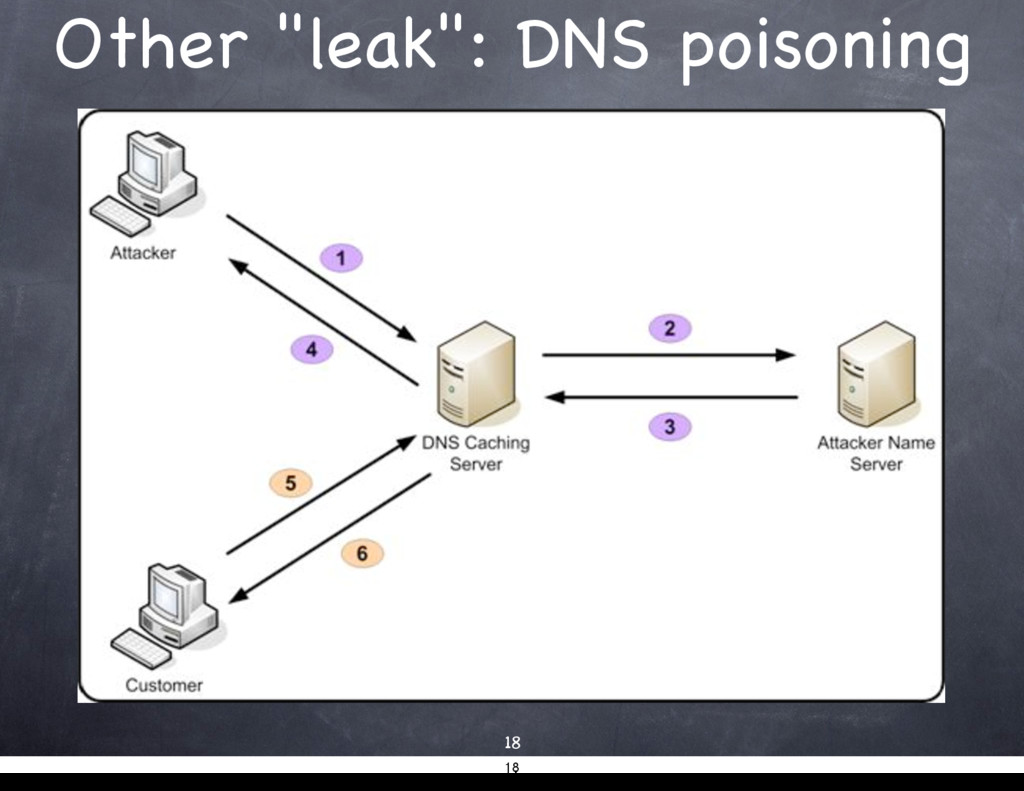 "Other ""leak"": DNS poisoning 18 18"