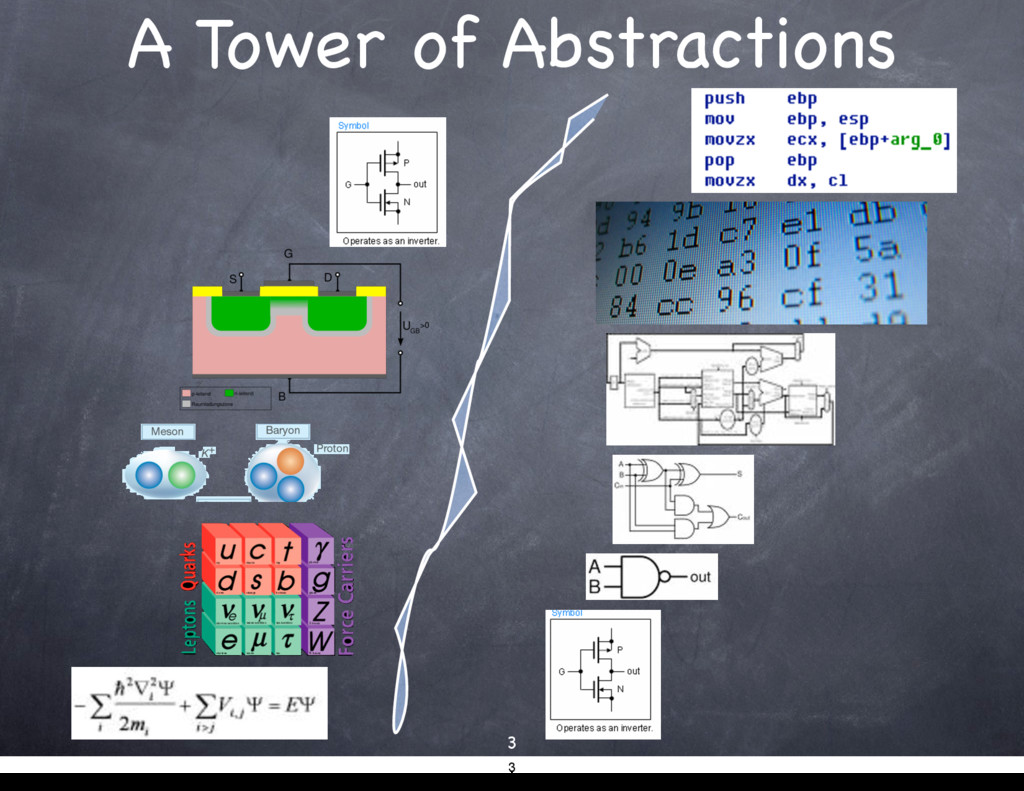 A Tower of Abstractions 3 3