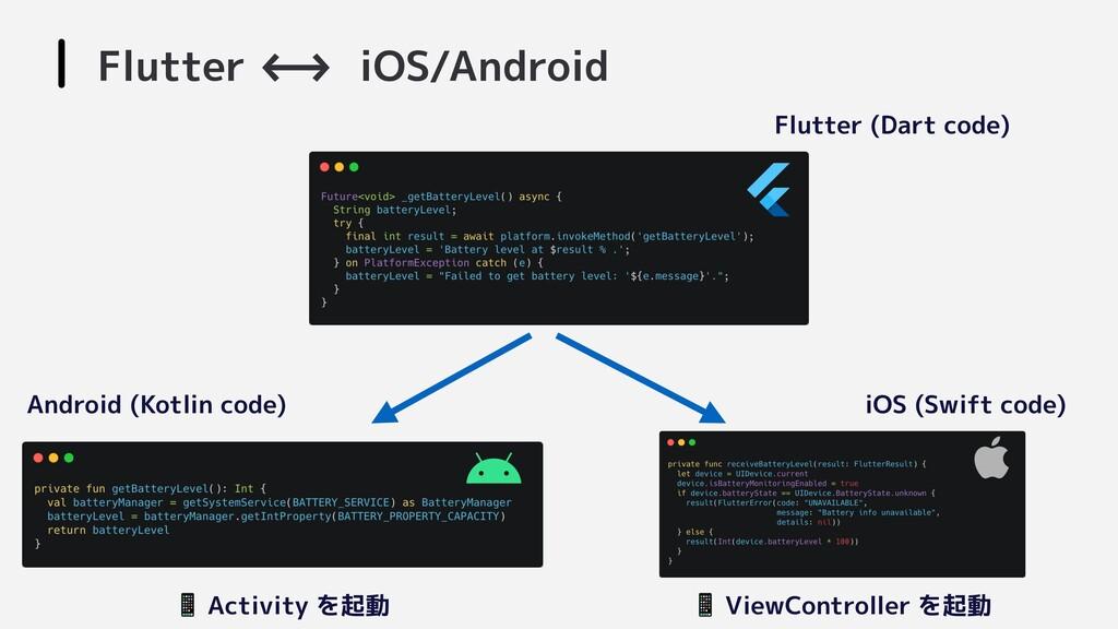 Flutter <-->- iOS/Android Flutter (Dart code) A...