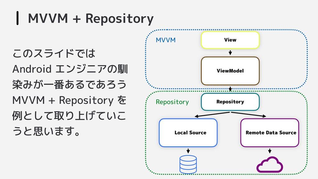 MVVM + Repository View Repository ViewModel Loc...