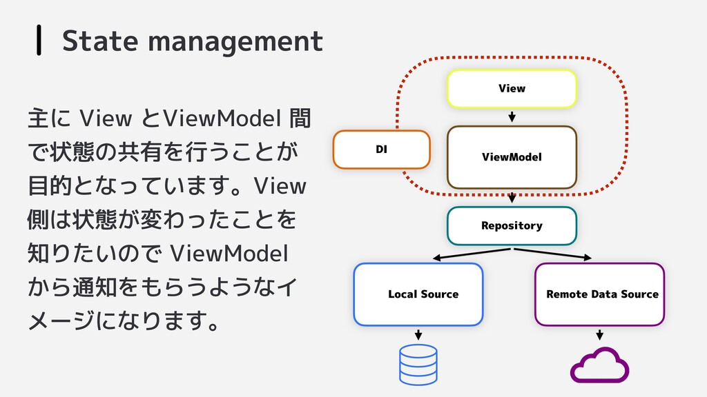 State management View Repository ViewModel Loca...