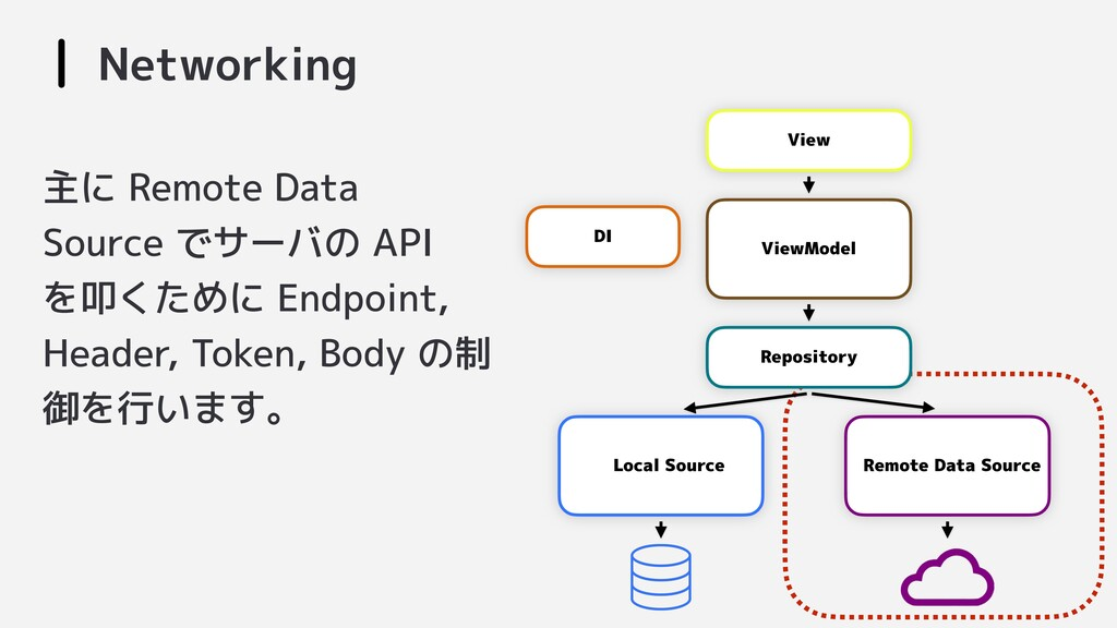 Networking View Repository ViewModel Local Sour...