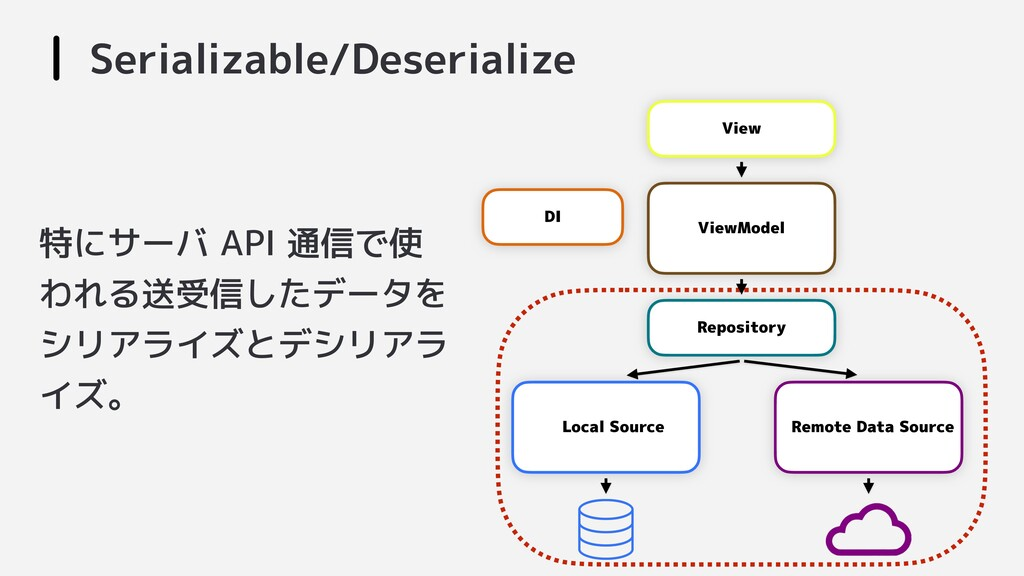 Serializable/Deserialize View Repository ViewMo...