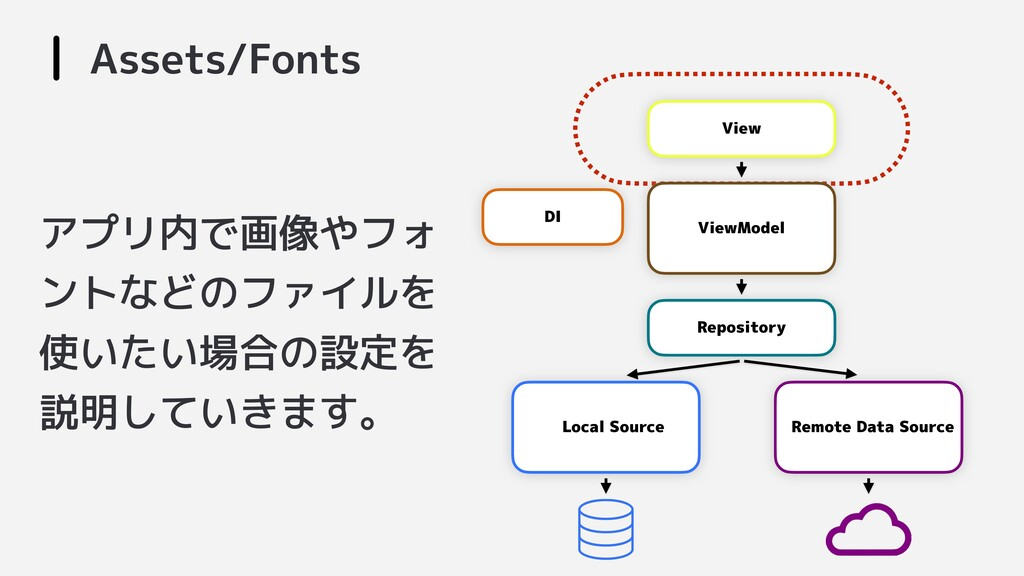 Assets/Fonts View Repository ViewModel Local So...