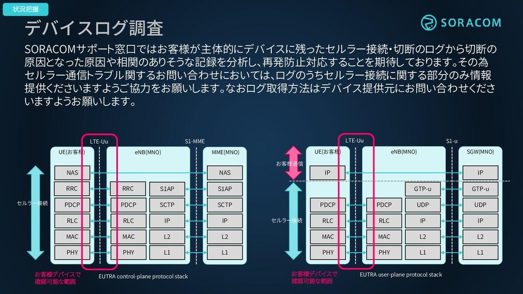 デバイスログ調査 SORACOMサポート窓口ではお客様が主体的にデバイスに残ったセルラー接続・...