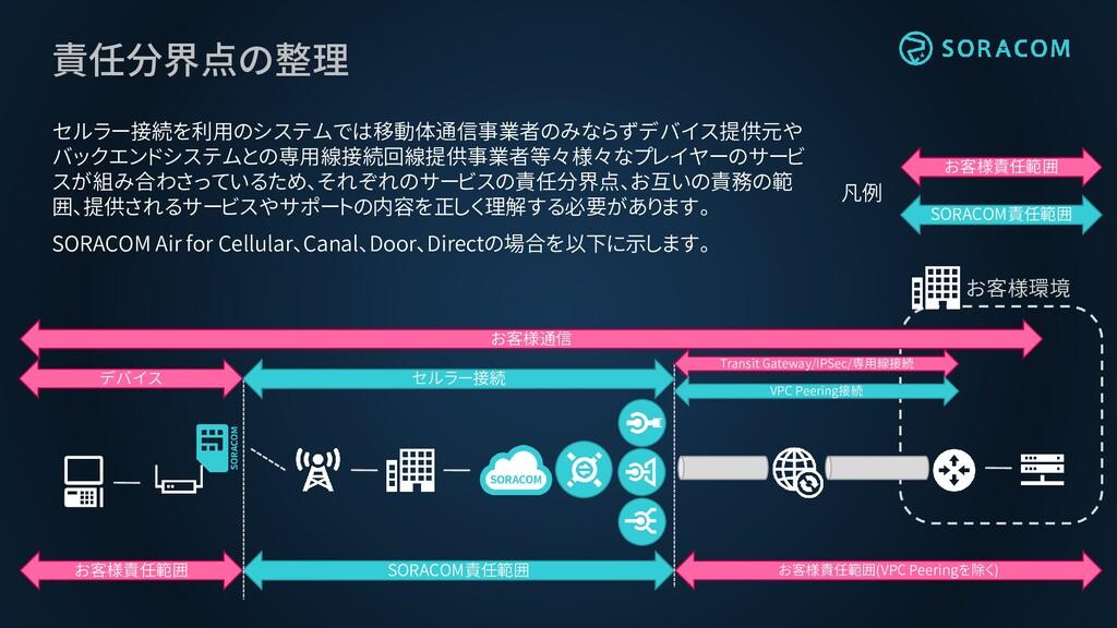責任分界点の整理 セルラー接続を利用のシステムでは移動体通信事業者のみならずデバイス提供元や ...