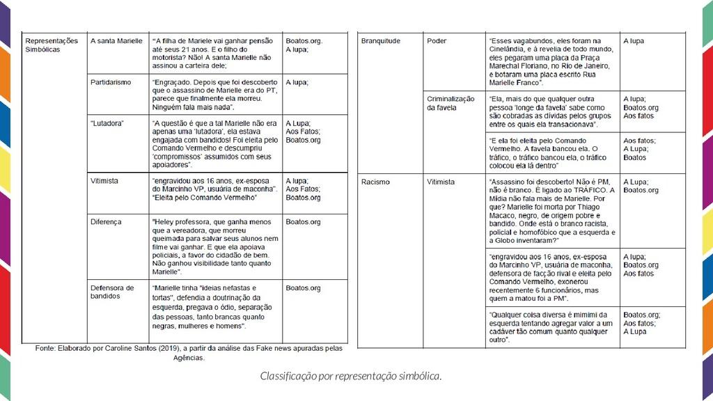 Classificação por representação simbólica.
