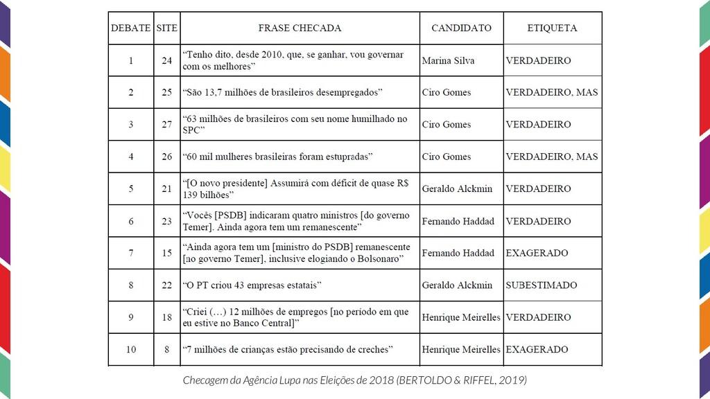 Checagem da Agência Lupa nas Eleições de 2018 (...