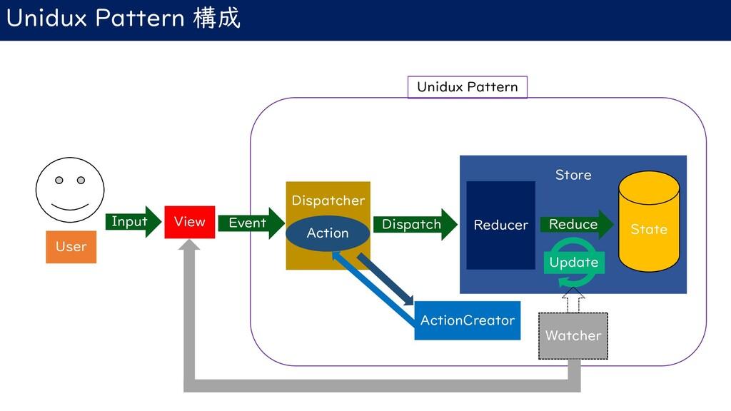 Store Unidux Pattern 構成 User Input Dispatcher D...