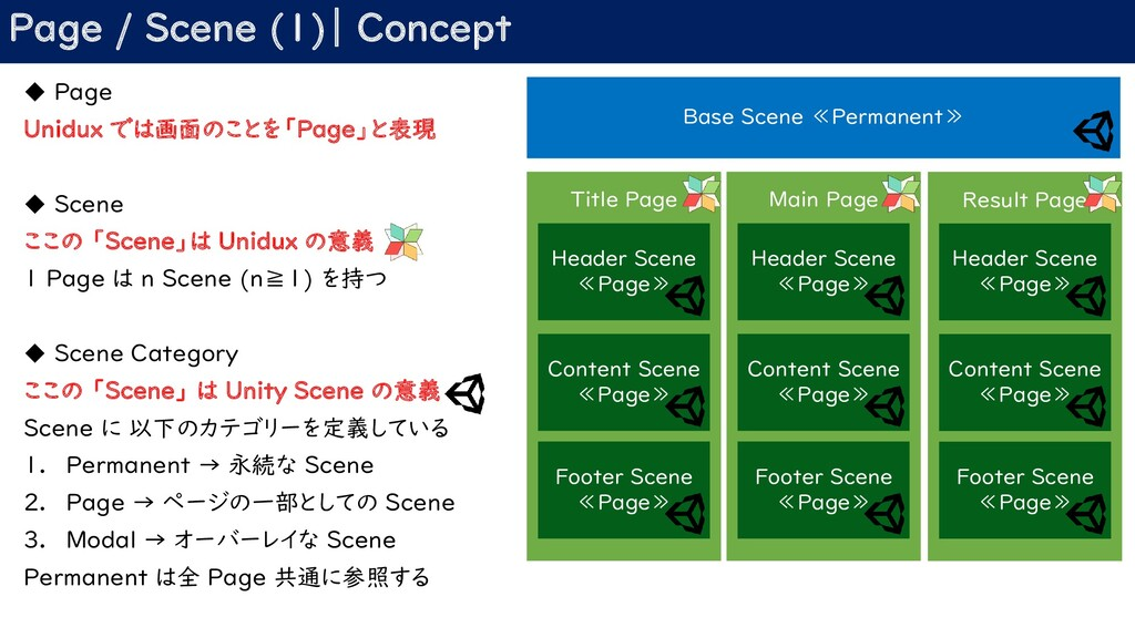 Page / Scene (1)| Concept ◆ Page Unidux では画面のこと...