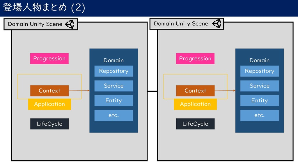登場人物まとめ (2) Context Domain Repository Service E...
