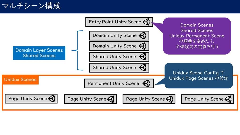 マルチシーン構成 Entry Point Unity Scene Permanent Unit...