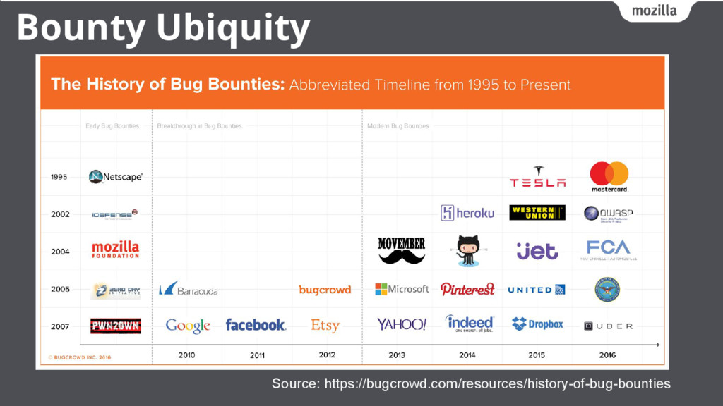 Bounty Ubiquity Source: https://bugcrowd.com/re...