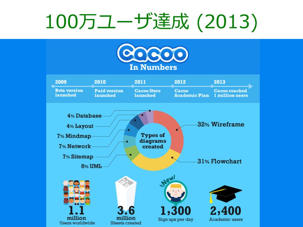 100万ユーザ達成 (2013)