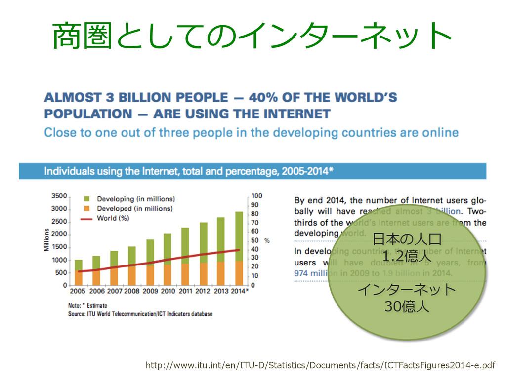 商圏としてのインターネット http://www.itu.int/en/ITU-‐‑‒D/St...
