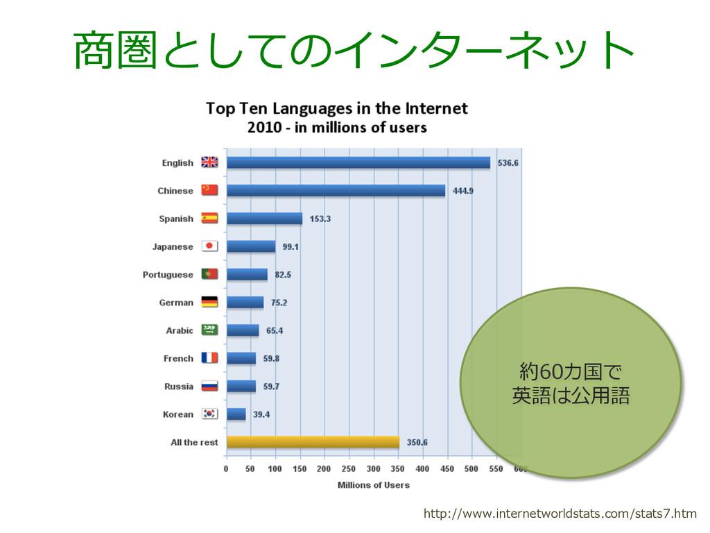 商圏としてのインターネット http://www.internetworldstats.com...