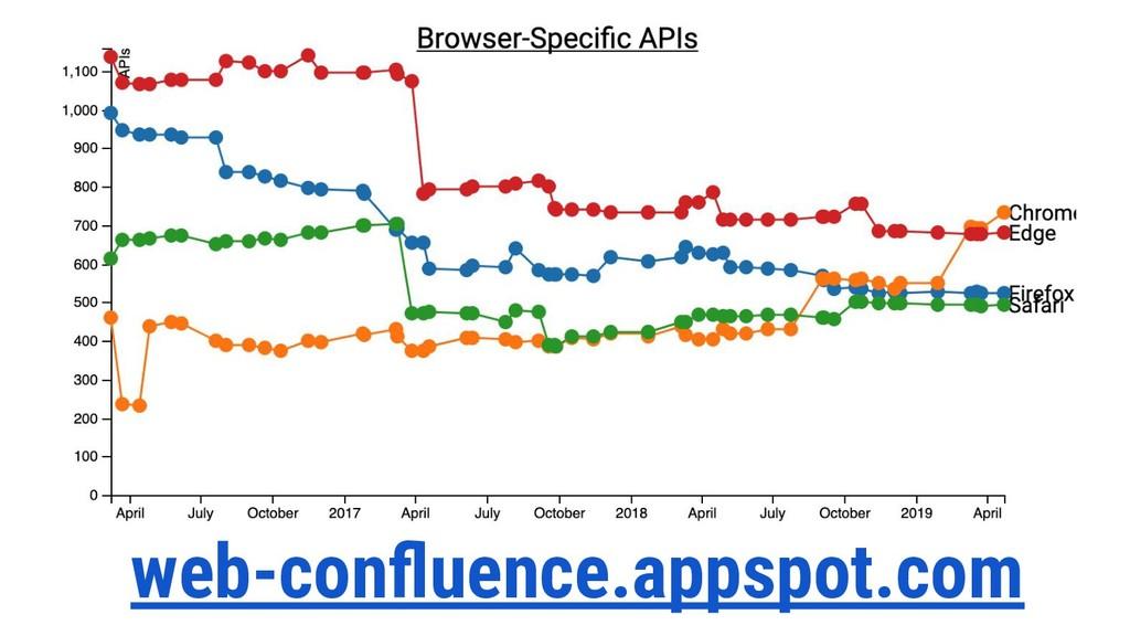 web-confluence.appspot.com