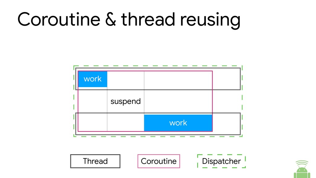 Coroutine & thread reusing suspend work work Th...