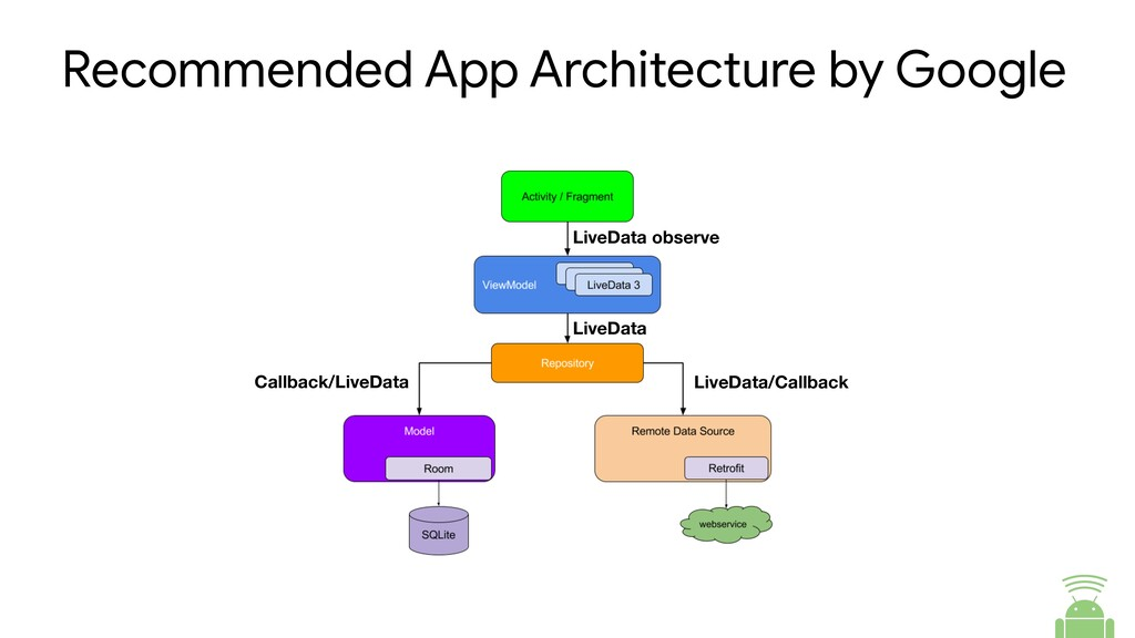 Recommended App Architecture by Google LiveData...