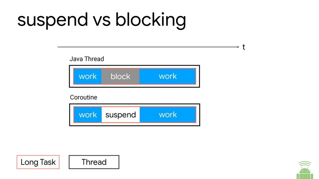 suspend vs blocking Long Task Thread t work wor...