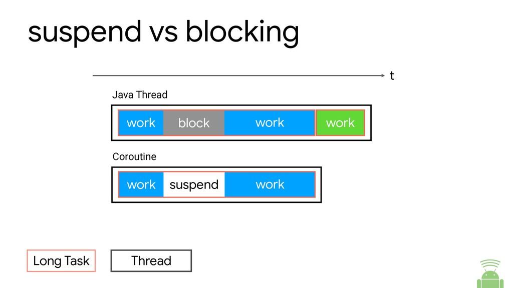 suspend vs blocking Long Task Thread Coroutine ...