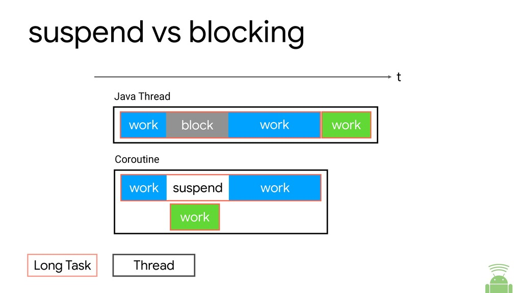 suspend vs blocking Long Task Thread work work ...