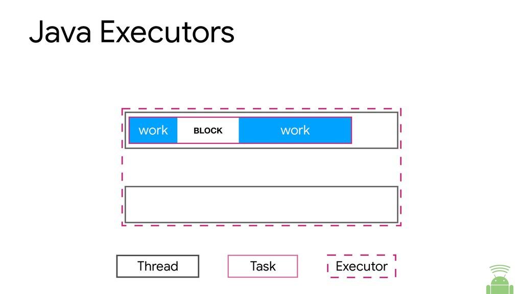 Java Executors work work Thread Task BLOCK Exec...