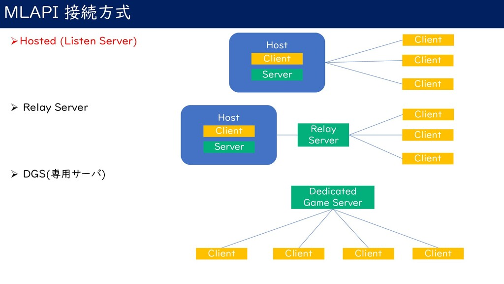 MLAPI 接続方式 ➢Hosted (Listen Server) ➢ Relay Serv...