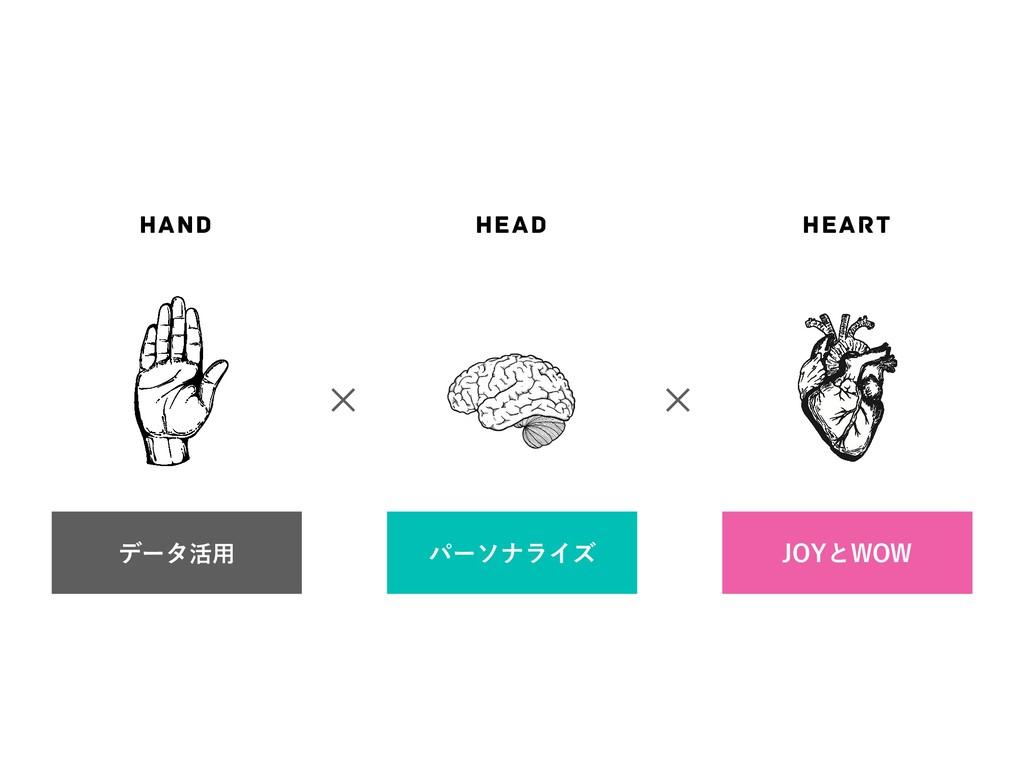 ✕ ✕ HEAD HAND HEART σʔλ׆༻ ύʔιφϥΠζ +0:ͱ808