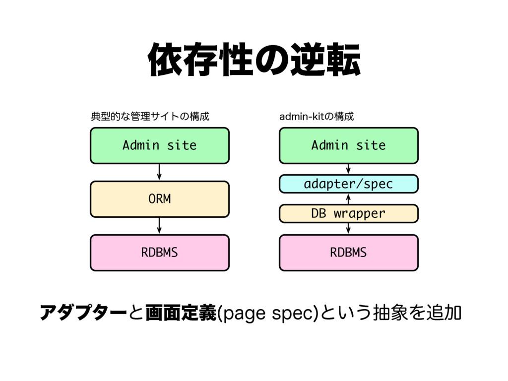 ґଘੑͷٯస Ξμϓλʔͱը໘ఆٛ QBHFTQFD ͱ͍͏நΛՃ Admin site...