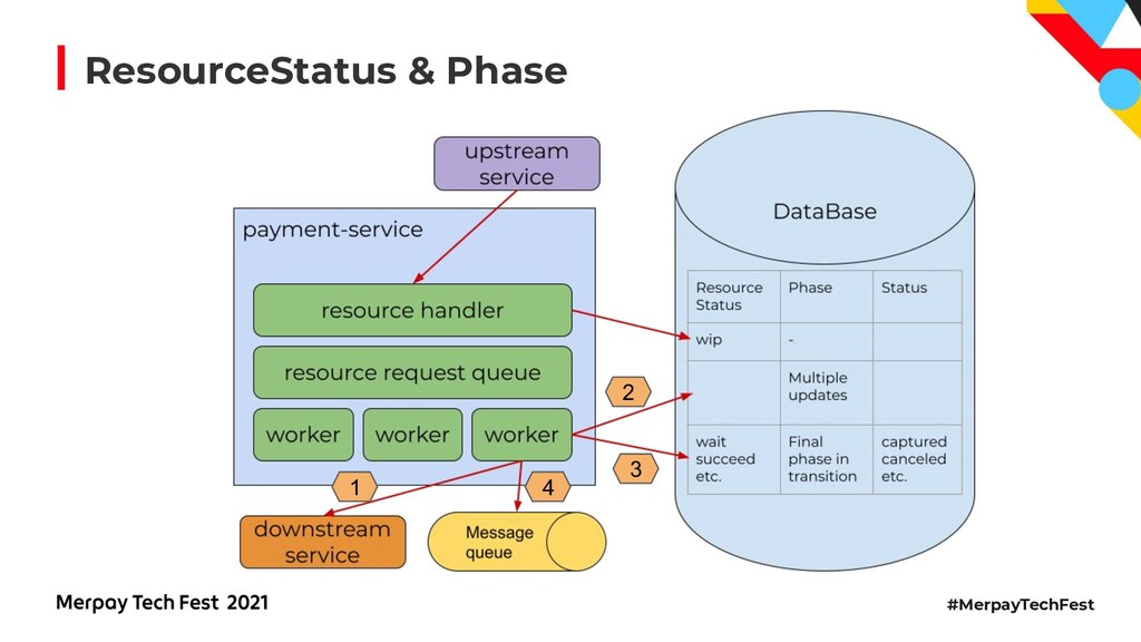 #MerpayTechFest ResourceStatus & Phase 1 2 3 4