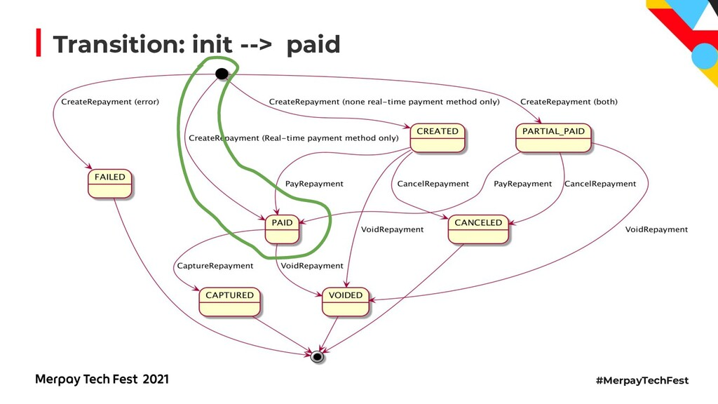 #MerpayTechFest Transition: init --> paid