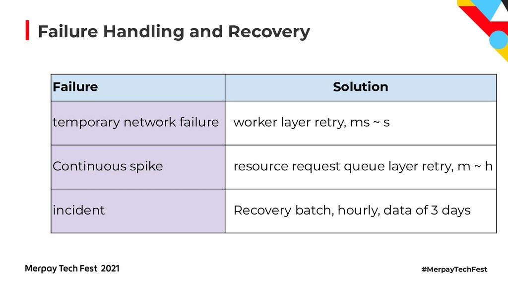 #MerpayTechFest Failure Handling and Recovery F...