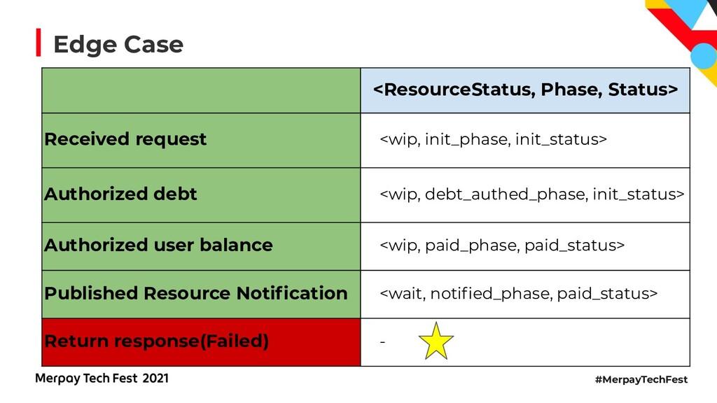 #MerpayTechFest <ResourceStatus, Phase, Status>...