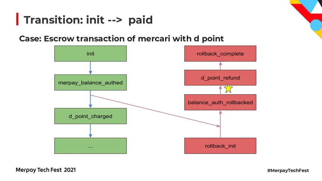 #MerpayTechFest Transition: init --> paid Case:...