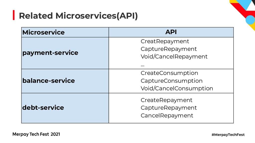 #MerpayTechFest Microservice API payment-servic...