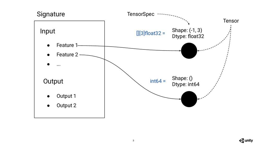3 Shape: (-1, 3) Dtype: float32 Tensor Shape: ()...