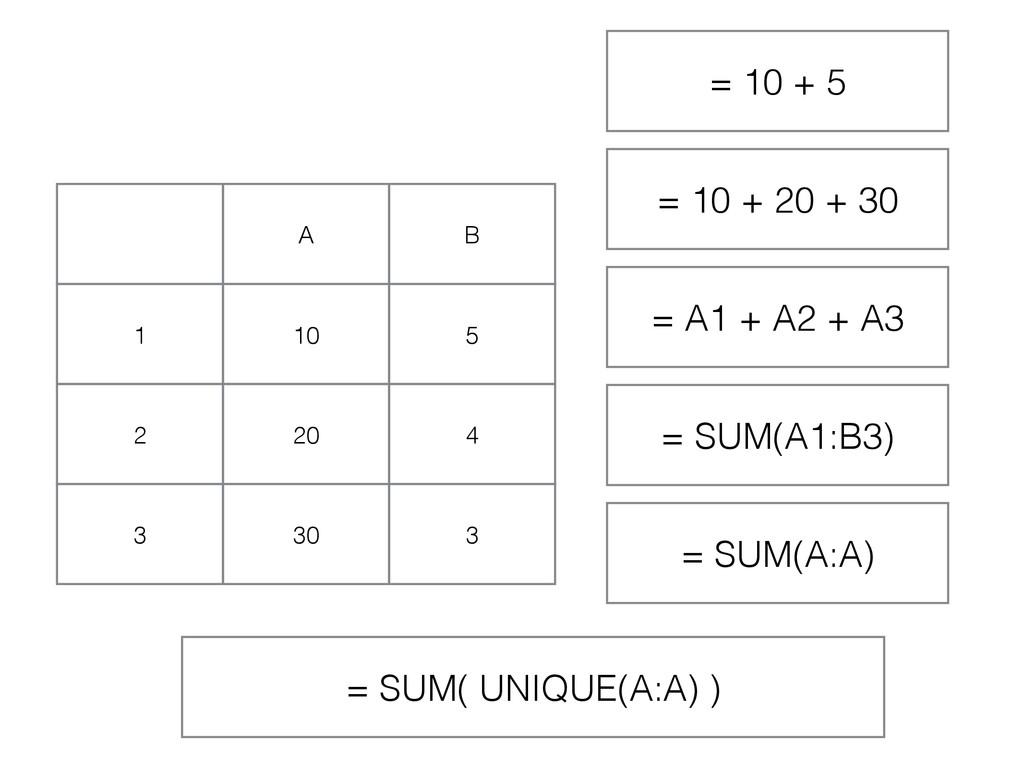A B 1 10 5 2 20 4 3 30 3 = 10 + 5 = 10 + 20 + 3...