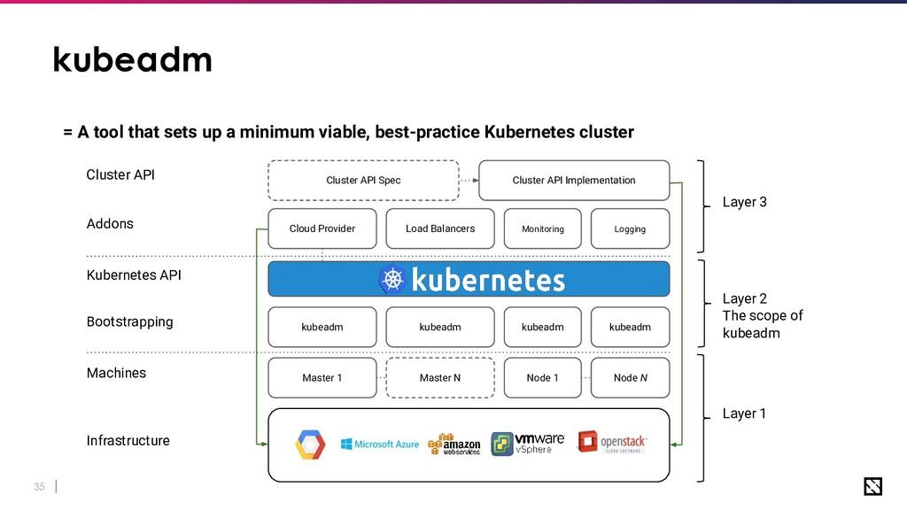 35 kubeadm = A tool that sets up a minimum viab...