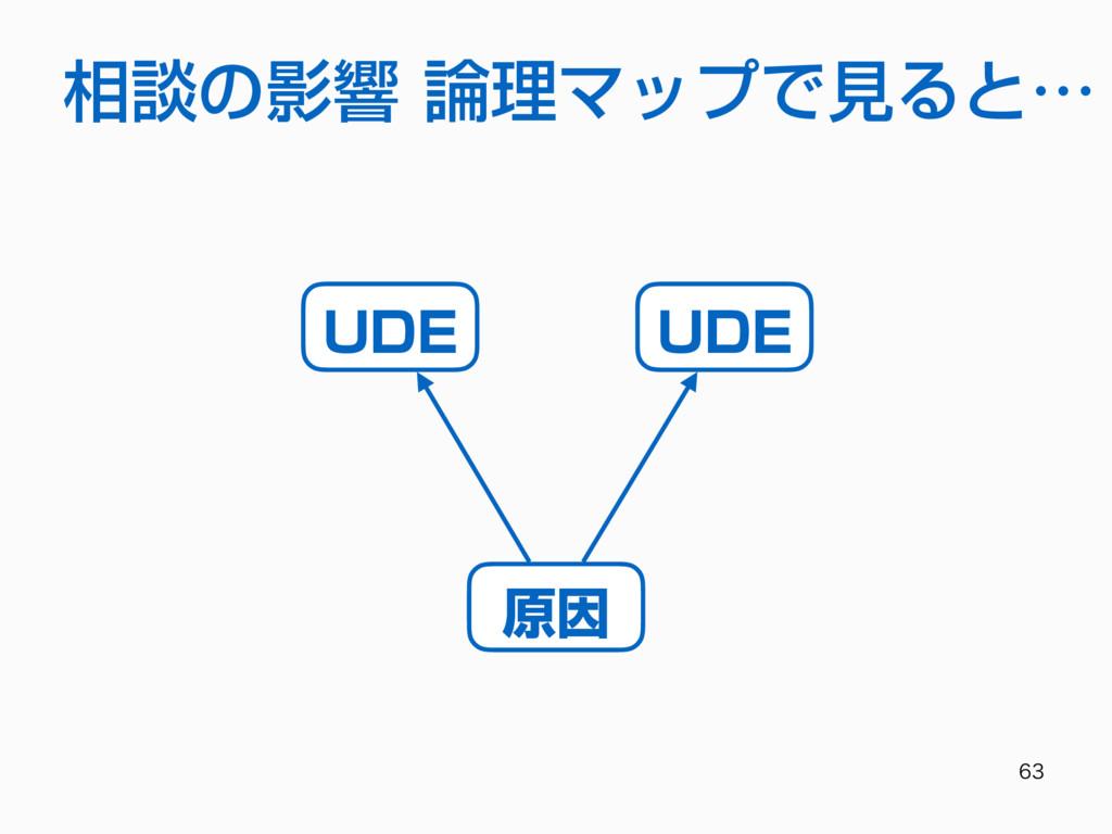 相談の影響 論理マップで⾒ると… 原因 UDE UDE