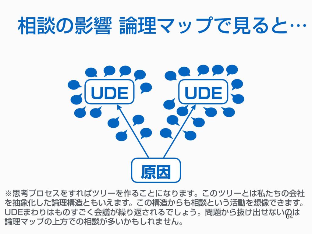 相談の影響 論理マップで⾒ると… 原因 UDE UDE ※思考プロセスをすればツリーを作...