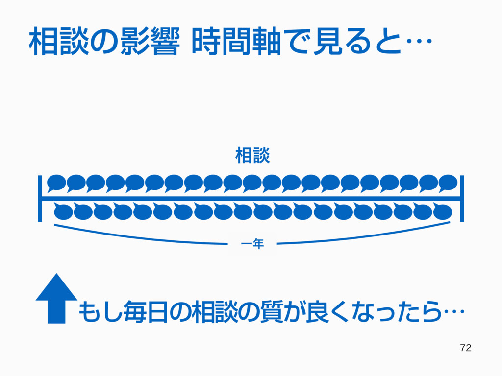 相談の影響 時間軸で⾒ると… ૬ஊ Ұ もし毎⽇の相談の質が良くなったら…
