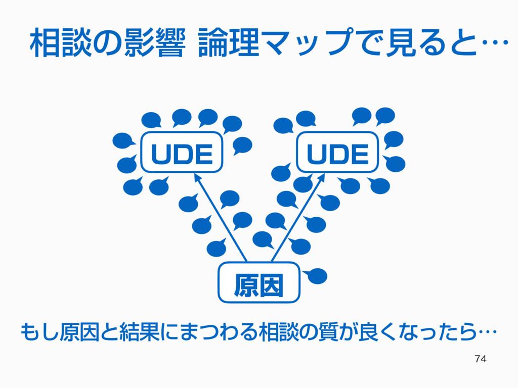 相談の影響 論理マップで⾒ると… 原因 UDE UDE もし原因と結果にまつわる相談の質...